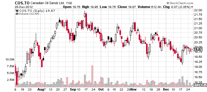 $COS Canadian Oil Sands